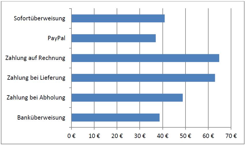 SC-Wert-Zahlungsmethode